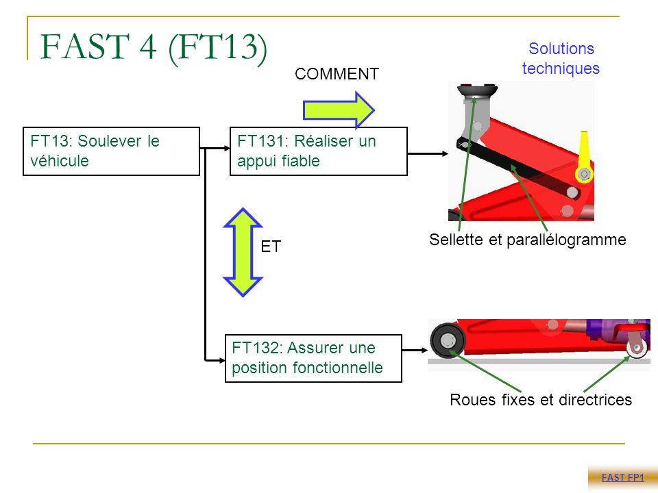 FAST 4 (FT13) FT13: Soulever le véhicule Sellette et parallélogramme Roues fixes et directrices FT132: Assurer une position fonctionnelle FT131: Réaliser un appui fiable FAST FP1 ET COMMENT Solutions techniques