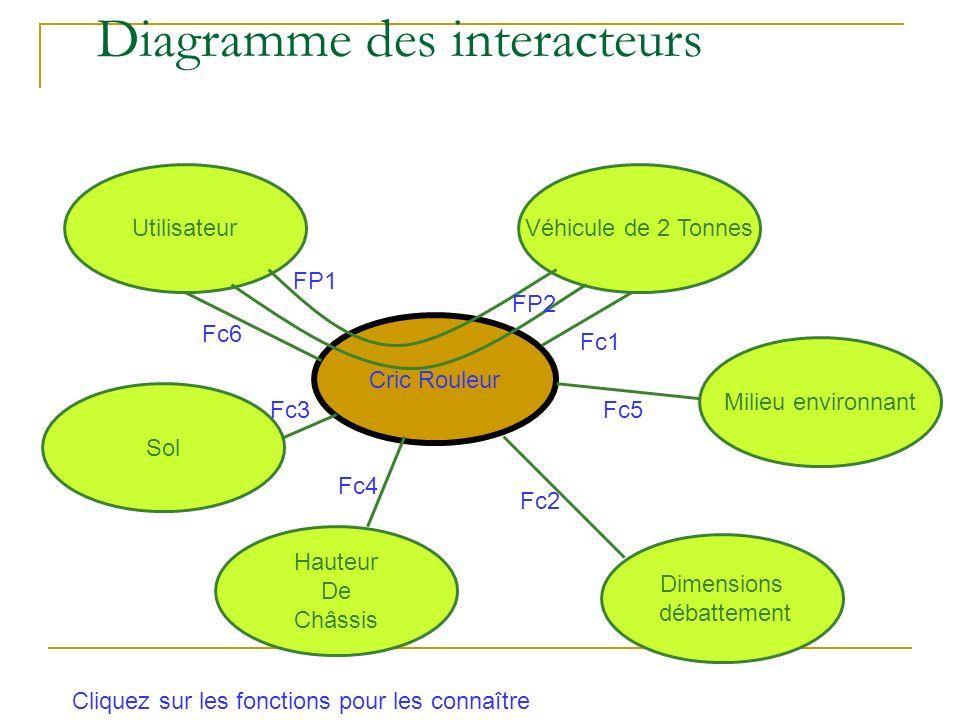 Diagramme des interacteurs Cric Rouleur UtilisateurVéhicule de 2 Tonnes Hauteur De Châssis Dimensions débattement Sol Milieu environnant FP1 FP2 Fc6 Fc3 Fc2 Fc4 Fc5 Fc1 Cliquez sur les fonctions pour les connaître