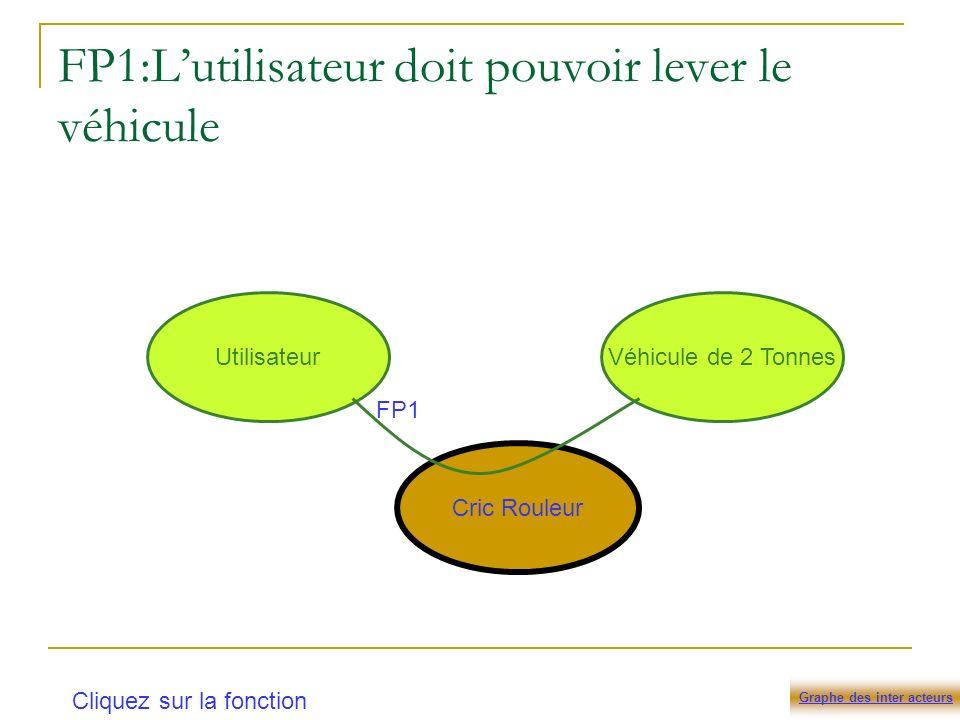 FP1:Lutilisateur doit pouvoir lever le véhicule Cric Rouleur UtilisateurVéhicule de 2 Tonnes FP1 Graphe des inter acteurs Cliquez sur la fonction