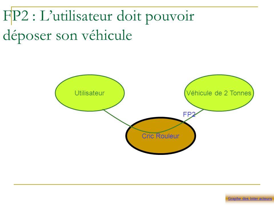 FP2 : Lutilisateur doit pouvoir déposer son véhicule Cric Rouleur UtilisateurVéhicule de 2 Tonnes FP2 Graphe des inter acteurs