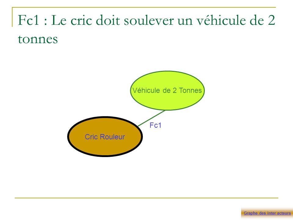 Fc1 : Le cric doit soulever un véhicule de 2 tonnes Cric Rouleur Véhicule de 2 Tonnes Fc1 Graphe des inter acteurs