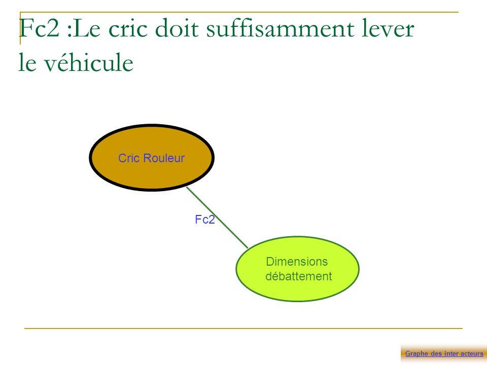 Fc2 :Le cric doit suffisamment lever le véhicule Cric Rouleur Dimensions débattement Fc2 Graphe des inter acteurs