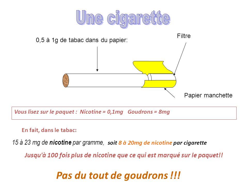 En fait, dans le tabac: 15 à 23 mg de nicotine par gramme, soit 8 à 20mg de nicotine par cigarette Filtre 0,5 à 1g de tabac dans du papier: Papier manchette Jusqu à 100 fois plus de nicotine que ce qui est marqué sur le paquet!.