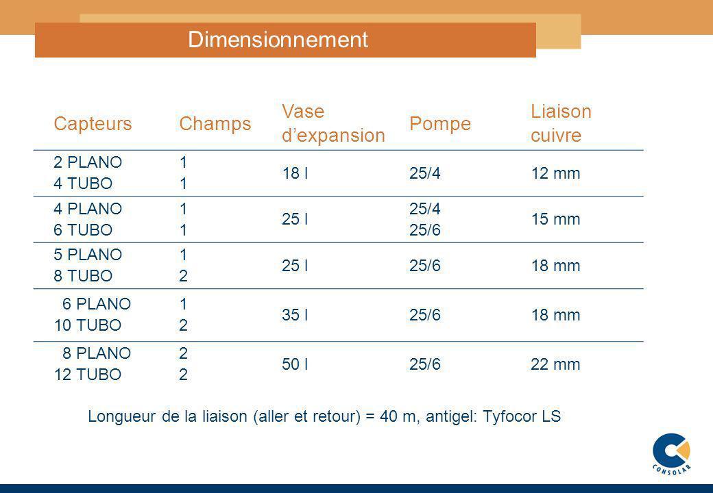 12 Dimensionnement CapteursChamps Vase dexpansion Pompe Liaison cuivre 2 PLANO 4 TUBO1 18 l25/412 mm 4 PLANO 6 TUBO1 25 l 25/4 25/6 15 mm 5 PLANO 8 TU