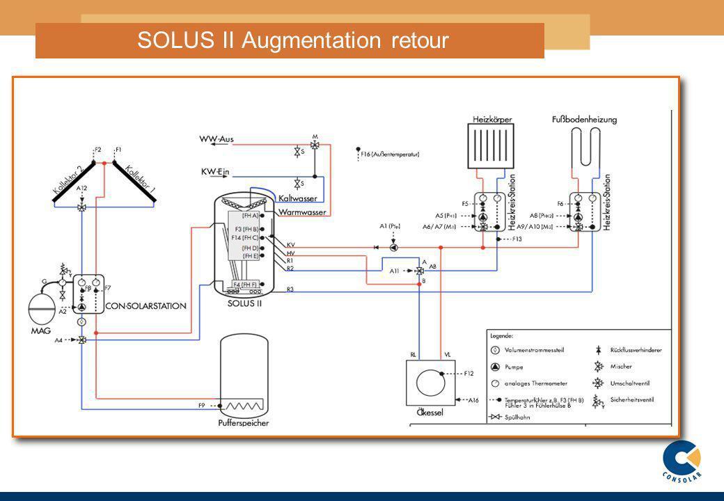 16 SOLUS II Augmentation retour