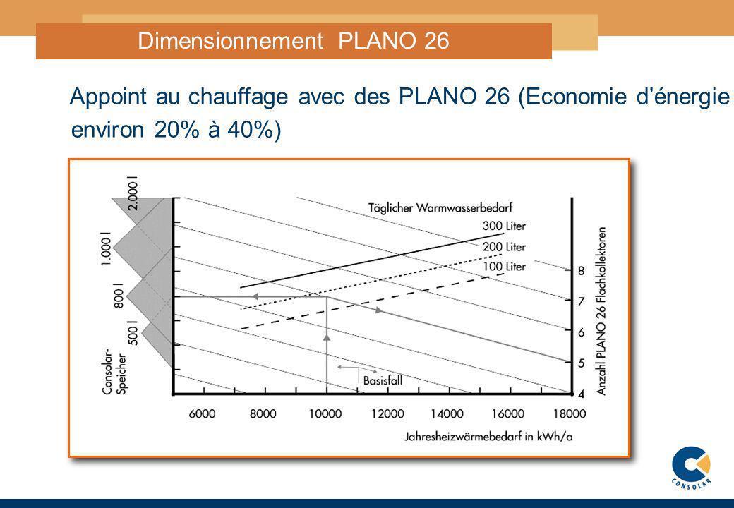 6 DimensionnementPLANO 26 Appoint au chauffage avec des PLANO 26 (Economie dénergie environ 20% à 40%)