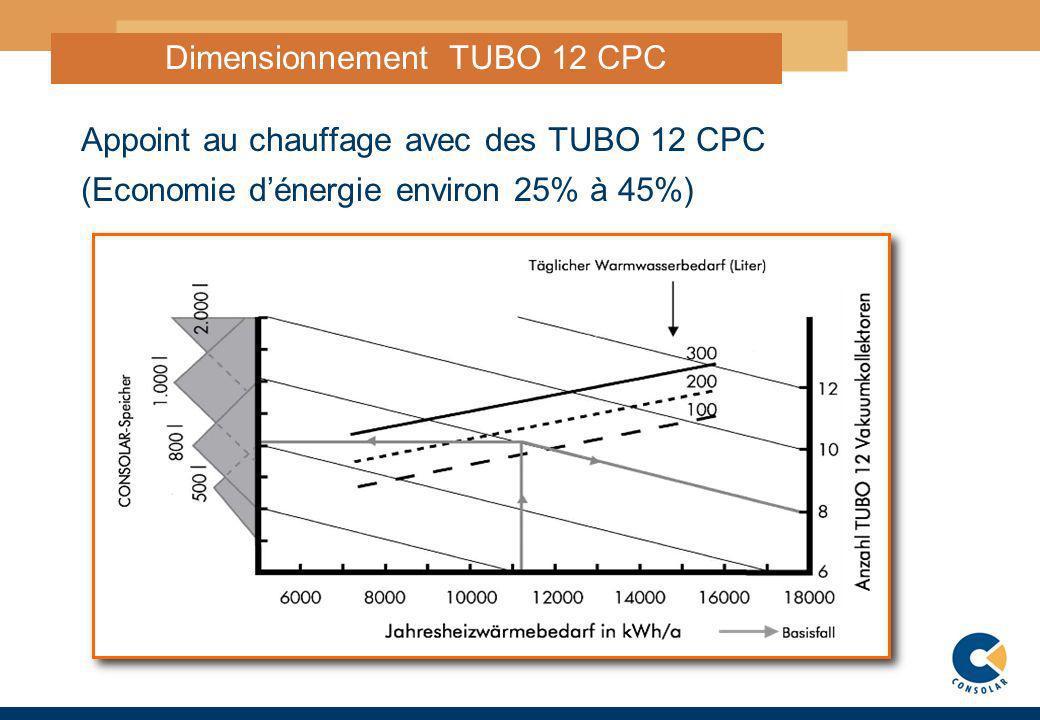 7 DimensionnementTUBO 12 CPC Appoint au chauffage avec des TUBO 12 CPC (Economie dénergie environ 25% à 45%)