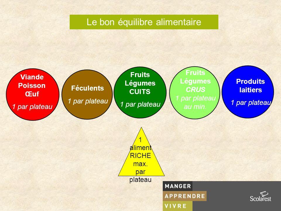 Le bon équilibre alimentaire Viande Poisson Œuf 1 par plateau Fruits Légumes CUITS 1 par plateau Féculents 1 par plateau Fruits Légumes CRUS 1 par plateau au min.