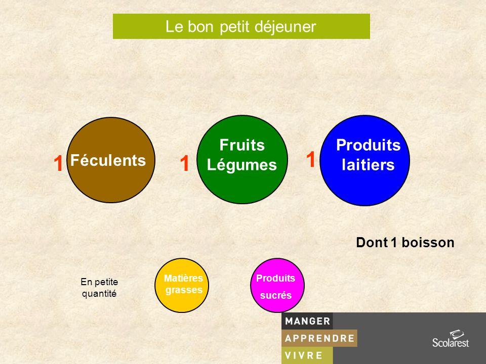 Le bon petit déjeuner Fruits Légumes Féculents Produits laitiers Produits sucrés Matières grasses En petite quantité Dont 1 boisson 1 1 1