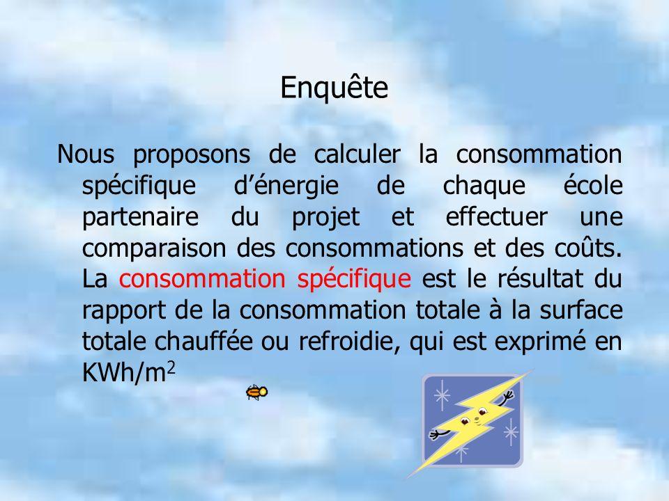 Enquête Nous proposons de calculer la consommation spécifique dénergie de chaque école partenaire du projet et effectuer une comparaison des consommations et des coûts.