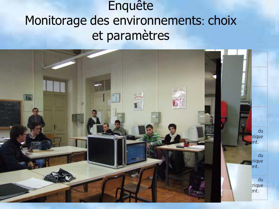Enquête Monitorage des environnements : choix et paramètres EnvironnementsNombreÉtageGrandeur à mésurer Classes2 (une exposé au Nord, lautre au Sud) Rez-de- chausséé Température, Luminance Classes2 (une exposé au Nord, lautre au Sud) 1erTempérature, Luminance Classes2 (une exposé au Nord, lautre au Sud) 2èmeTempérature, Luminance Laboratoire dinformatique1/Température, Luminance, Intensité du corant, pouvoir électrique, énergie électrique pour les instruments dans lenvironnement.