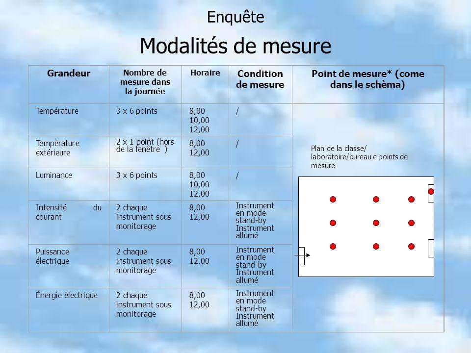 Enquête Modalités de mesure Grandeur Nombre de mesure dans la journée Horaire Condition de mesure Point de mesure* (come dans le schèma) Température3 x 6 points8,00 10,00 12,00 / Température extérieure 2 x 1 point (hors de la fenêtre ) 8,00 12,00 / Luminance3 x 6 points8,00 10,00 12,00 / Intensité du courant 2 chaque instrument sous monitorage 8,00 12,00 Instrument en mode stand-by Instrument allumé Puissance électrique 2 chaque instrument sous monitorage 8,00 12,00 Instrument en mode stand-by Instrument allumé Énergie électrique2 chaque instrument sous monitorage 8,00 12,00 Instrument en mode stand-by Instrument allumé Plan de la classe/ laboratoire/bureau e points de mesure