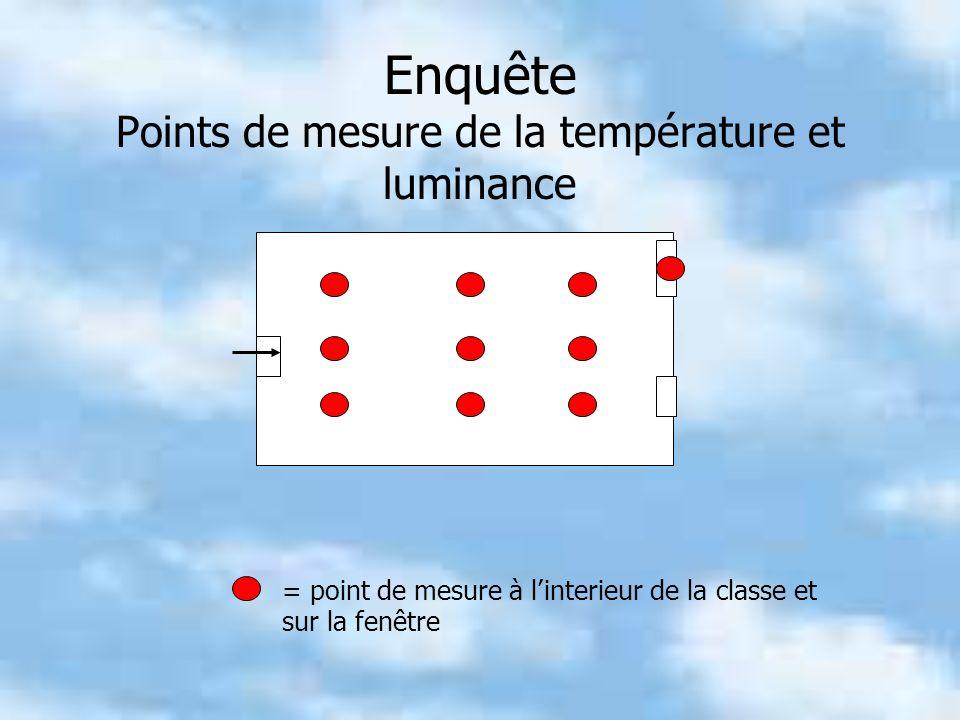 Enquête Points de mesure de la température et luminance = point de mesure à linterieur de la classe et sur la fenêtre