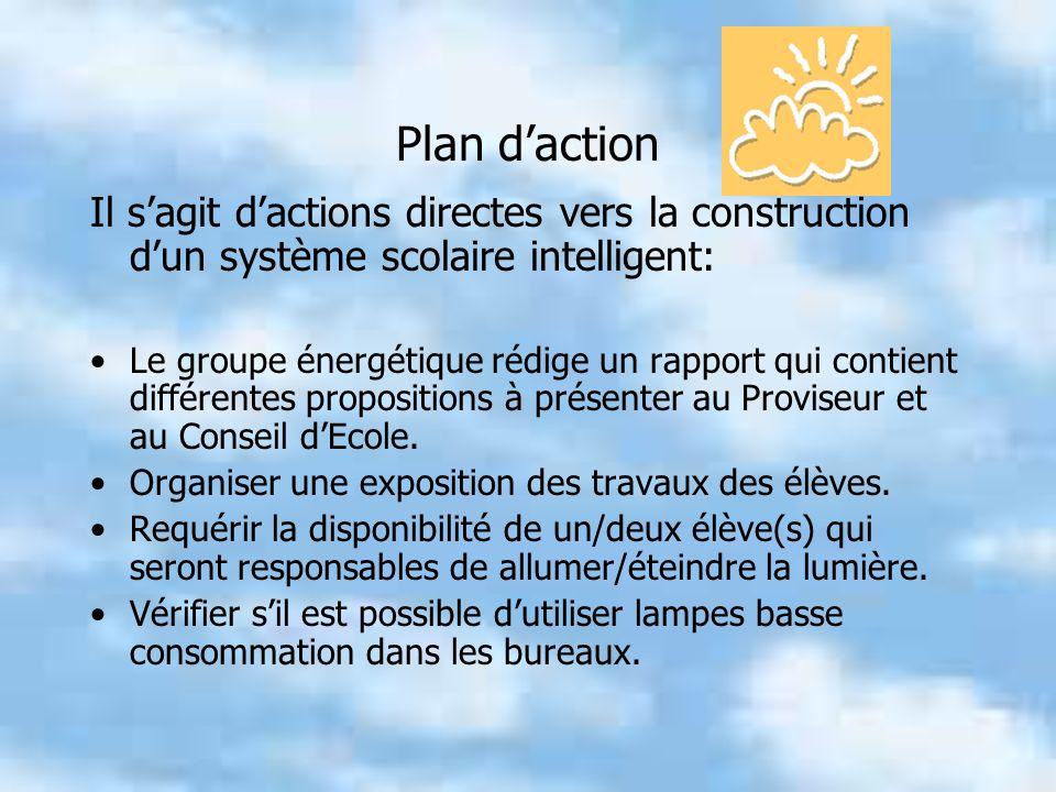 Plan daction Il sagit dactions directes vers la construction dun système scolaire intelligent: Le groupe énergétique rédige un rapport qui contient différentes propositions à présenter au Proviseur et au Conseil dEcole.