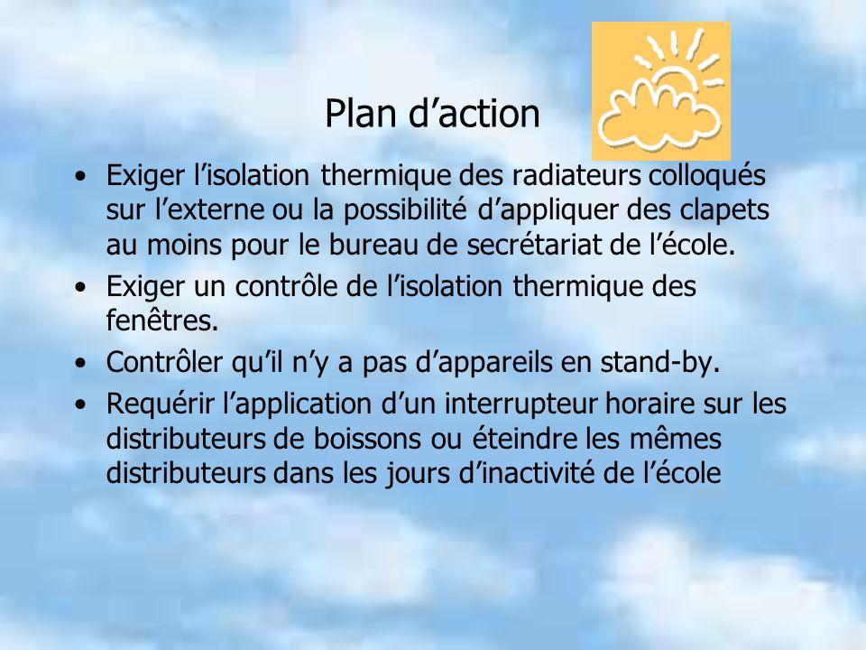 Plan daction Exiger lisolation thermique des radiateurs colloqués sur lexterne ou la possibilité dappliquer des clapets au moins pour le bureau de secrétariat de lécole.