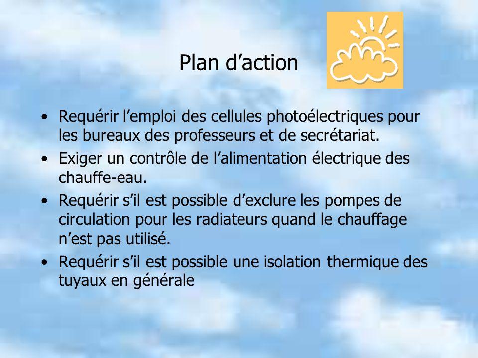 Plan daction Requérir lemploi des cellules photoélectriques pour les bureaux des professeurs et de secrétariat.