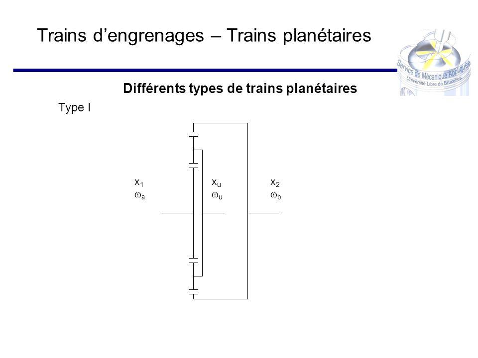Trains dengrenages – Trains planétaires Différents types de trains planétaires x 1 a x u u x 2 b Type I