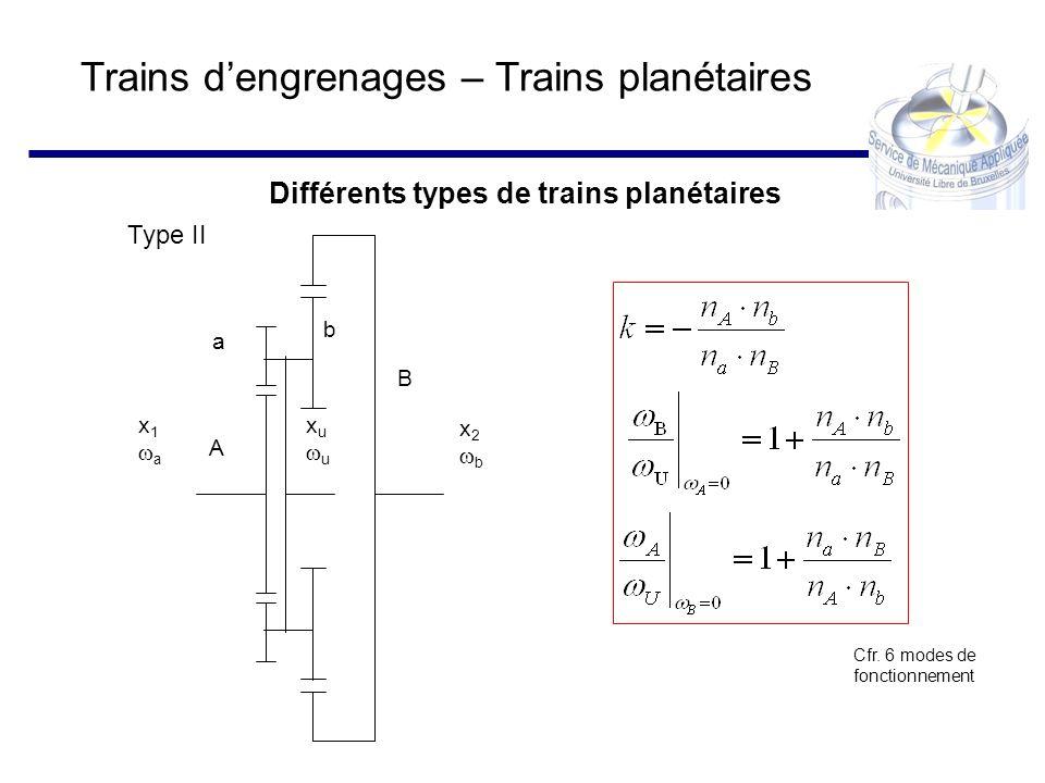 Trains dengrenages – Trains planétaires Différents types de trains planétaires x 1 a x u u x 2 b A B a b Type II Cfr. 6 modes de fonctionnement