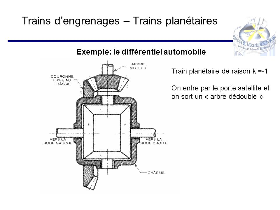 Trains dengrenages – Trains planétaires Exemple: le différentiel automobile Train planétaire de raison k =-1 On entre par le porte satellite et on sor