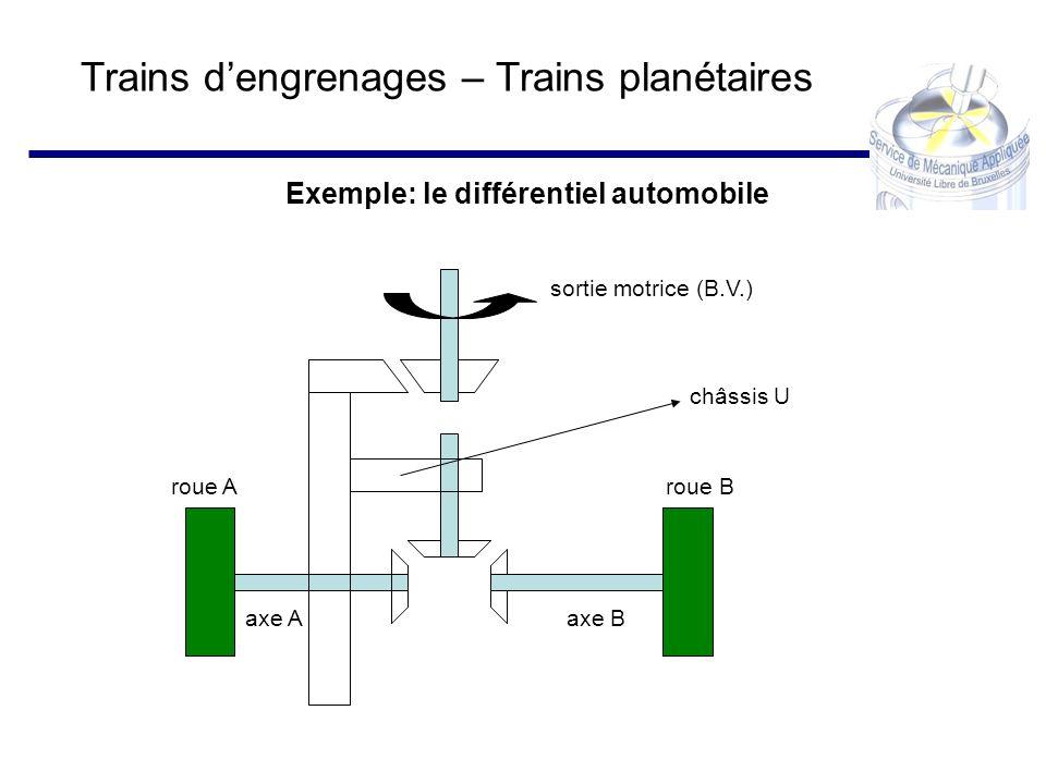 Trains dengrenages – Trains planétaires Exemple: le différentiel automobile roue Aroue B axe Aaxe B sortie motrice (B.V.) châssis U