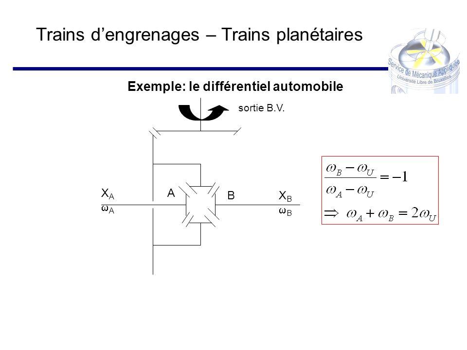 Trains dengrenages – Trains planétaires Exemple: le différentiel automobile sortie B.V. A B X A A X B B