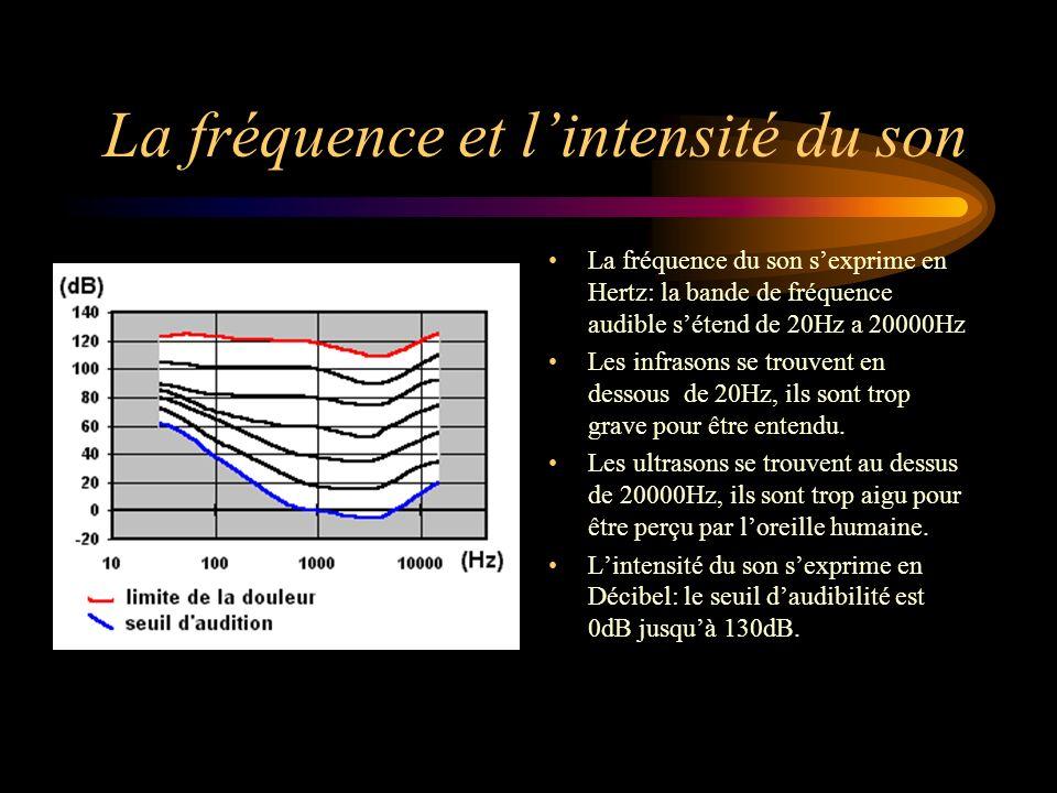 La fréquence et lintensité du son La fréquence du son sexprime en Hertz: la bande de fréquence audible sétend de 20Hz a 20000Hz Les infrasons se trouv