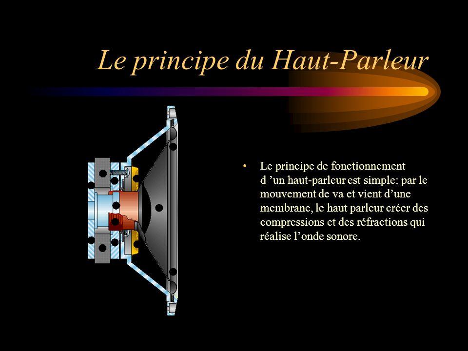 Le principe du Haut-Parleur Le principe de fonctionnement d un haut-parleur est simple: par le mouvement de va et vient dune membrane, le haut parleur