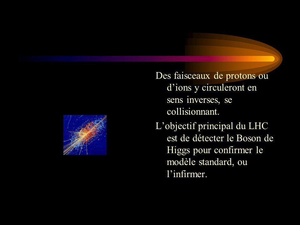 Des faisceaux de protons ou dions y circuleront en sens inverses, se collisionnant. Lobjectif principal du LHC est de détecter le Boson de Higgs pour