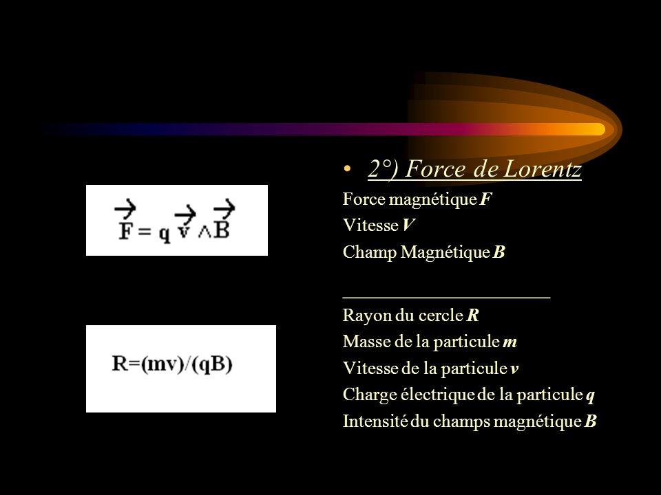 2°) Force de Lorentz Force magnétique F Vitesse V Champ Magnétique B ________________ Rayon du cercle R Masse de la particule m Vitesse de la particul