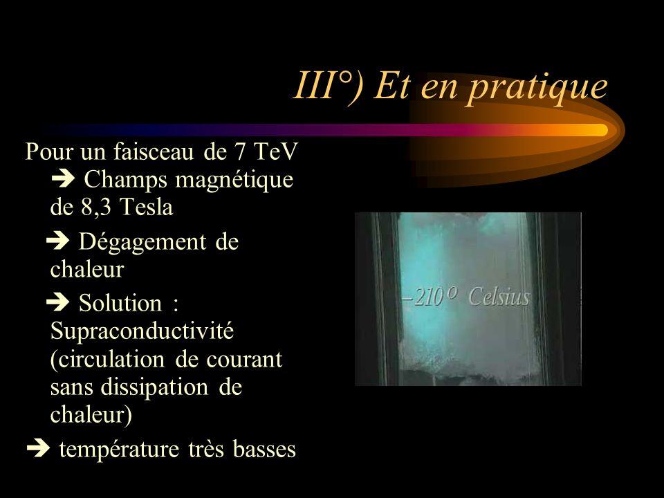 III°) Et en pratique Pour un faisceau de 7 TeV Champs magnétique de 8,3 Tesla Dégagement de chaleur Solution : Supraconductivité (circulation de coura