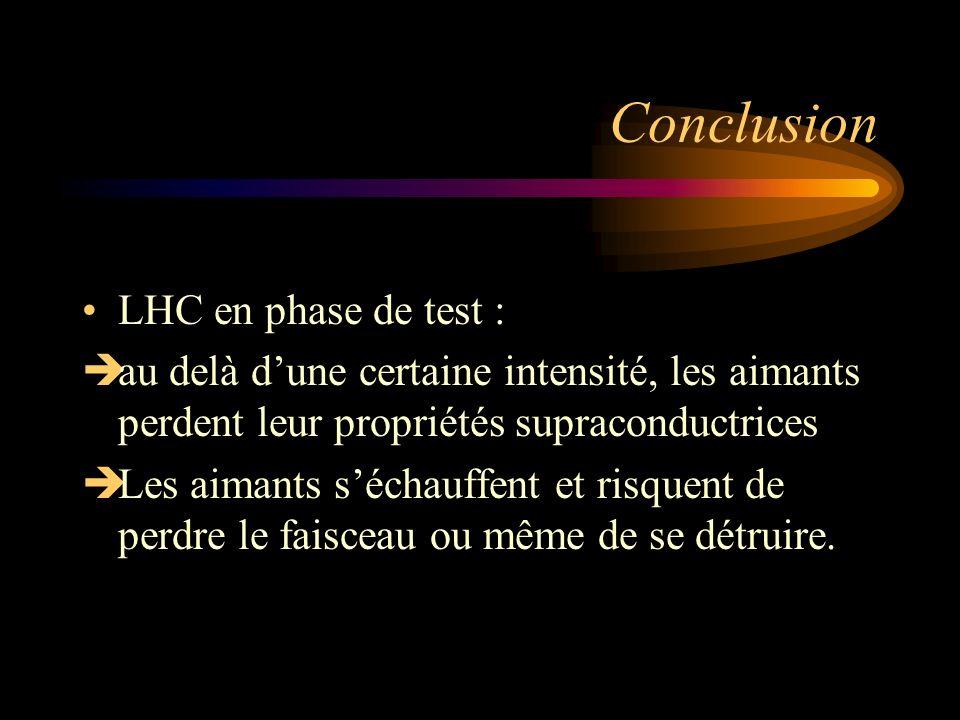 Conclusion LHC en phase de test : au delà dune certaine intensité, les aimants perdent leur propriétés supraconductrices Les aimants séchauffent et ri