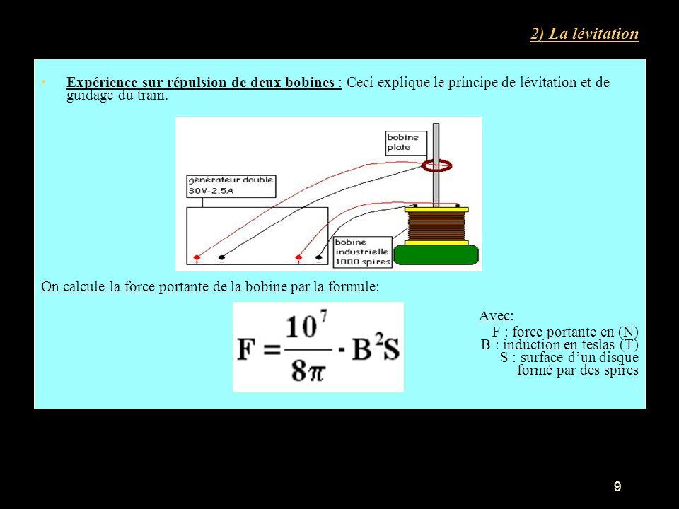 2) La lévitation Expérience sur répulsion de deux bobines : Ceci explique le principe de lévitation et de guidage du train. On calcule la force portan