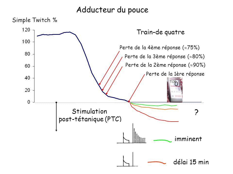 Simple Twitch % Perte de la 4ème réponse ( 75%) Perte de la 3ème réponse ( 80%) Perte de la 2ème réponse ( 90%) Perte de la 1ère réponse .