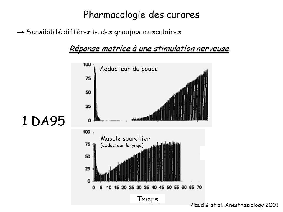 Sensibilité différente des groupes musculaires Temps Muscle sourcilier (adducteur laryngé) Adducteur du pouce Pharmacologie des curares 1 DA95 Plaud B et al.