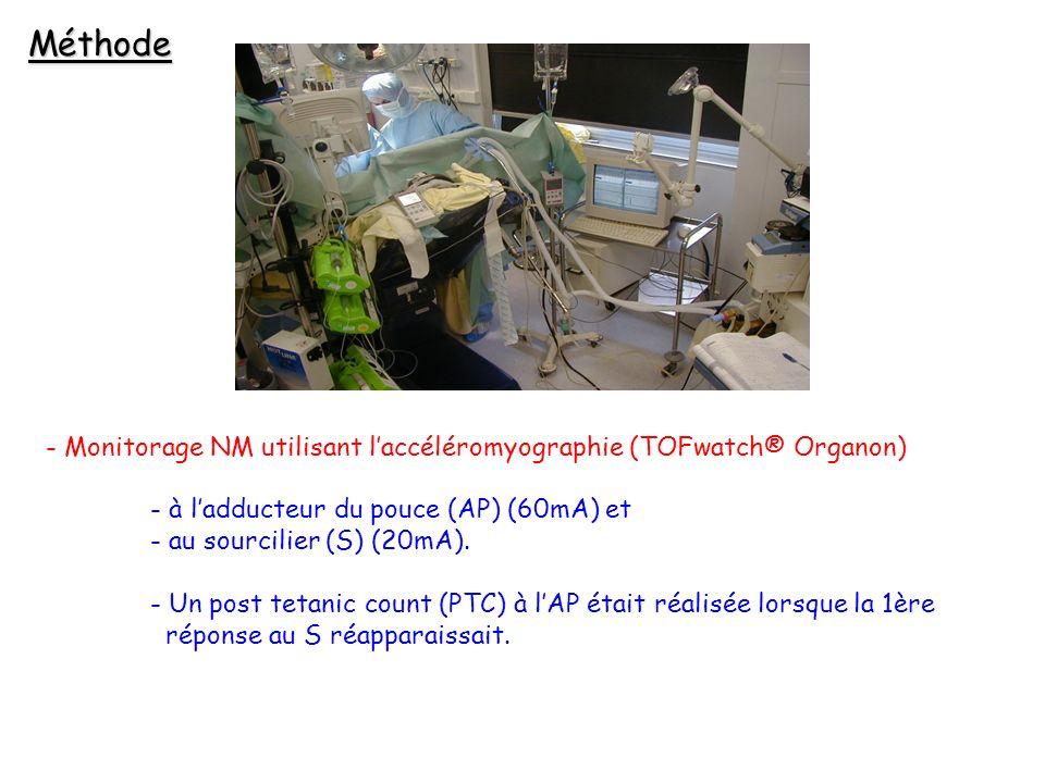 - Monitorage NM utilisant laccéléromyographie (TOFwatch® Organon) - à ladducteur du pouce (AP) (60mA) et - au sourcilier (S) (20mA).