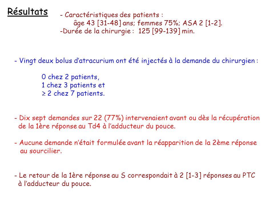 Résultats - Caractéristiques des patients : âge 43 [31-48] ans; femmes 75%; ASA 2 [1-2].