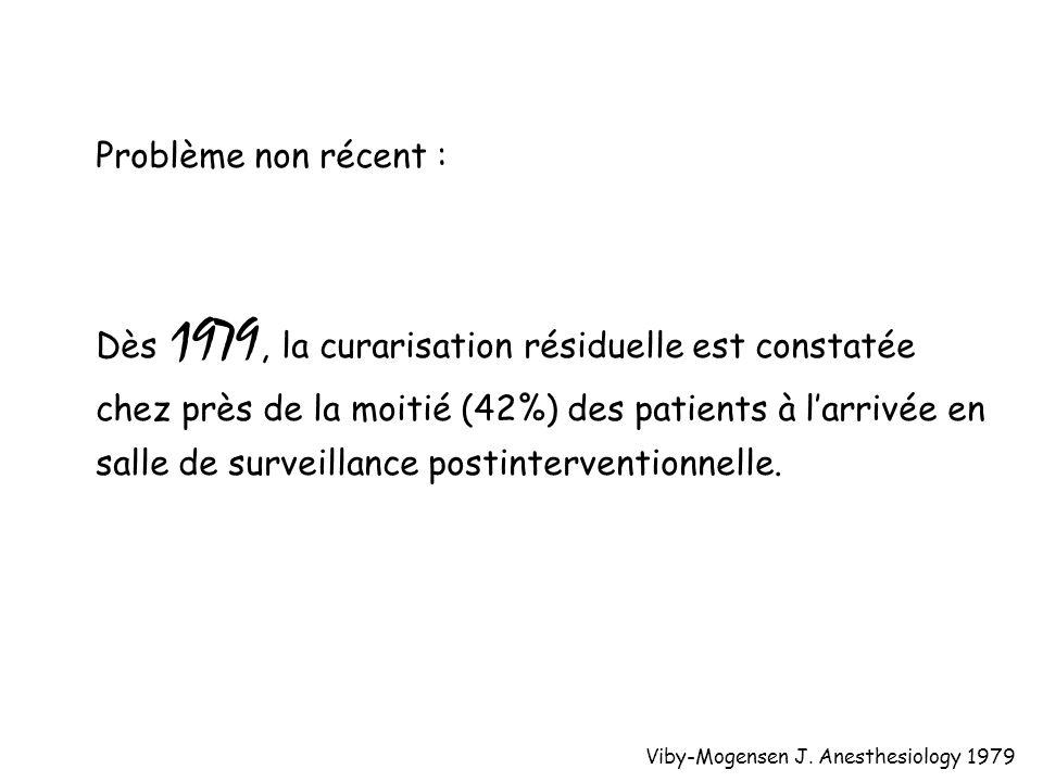 Problème non récent : Dès 1979, la curarisation résiduelle est constatée chez près de la moitié (42%) des patients à larrivée en salle de surveillance postinterventionnelle.
