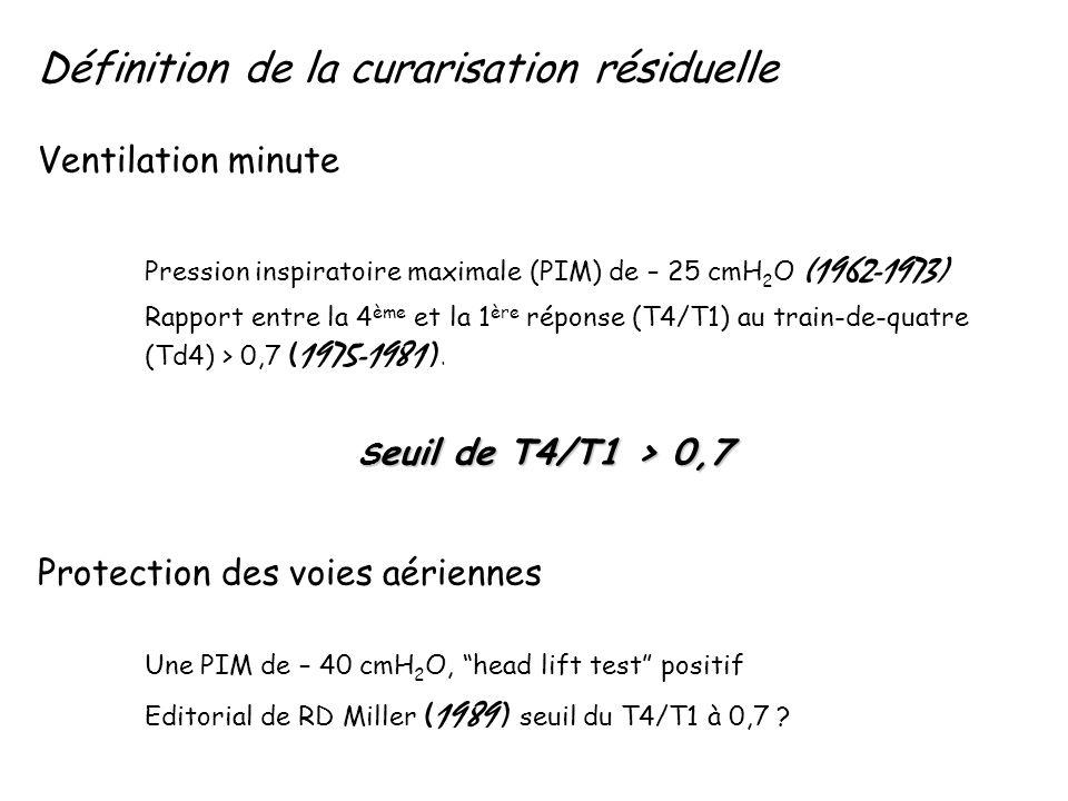 Définition de la curarisation résiduelle Ventilation minute Pression inspiratoire maximale (PIM) de – 25 cmH 2 O (1962-1973) Rapport entre la 4 ème et la 1 ère réponse (T4/T1) au train-de-quatre (Td4) > 0,7 (1975-1981 ).
