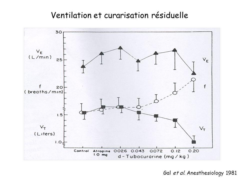 Gal et al. Anesthesiology 1981 Ventilation et curarisation résiduelle