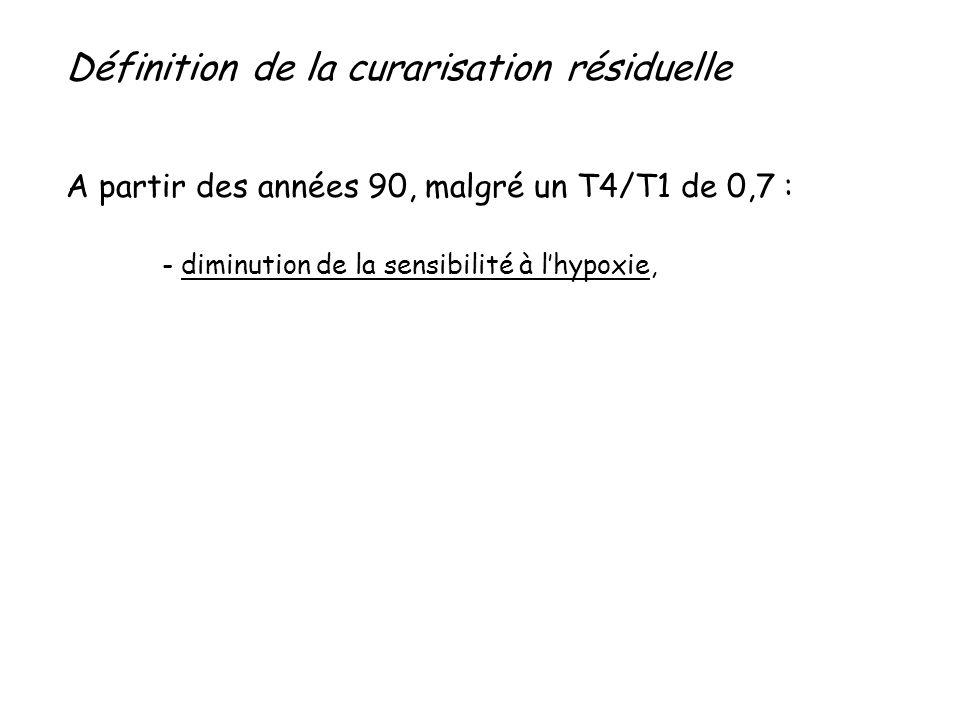Définition de la curarisation résiduelle A partir des années 90, malgré un T4/T1 de 0,7 : - diminution de la sensibilité à lhypoxie,