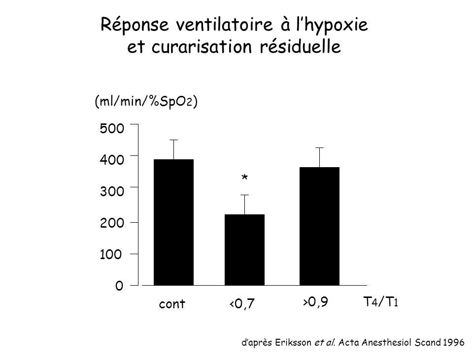 Réponse ventilatoire à lhypoxie et curarisation résiduelle daprès Eriksson et al.