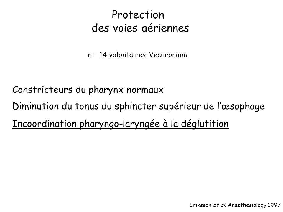Constricteurs du pharynx normaux Diminution du tonus du sphincter supérieur de lœsophage Incoordination pharyngo-laryngée à la déglutition Eriksson et al.