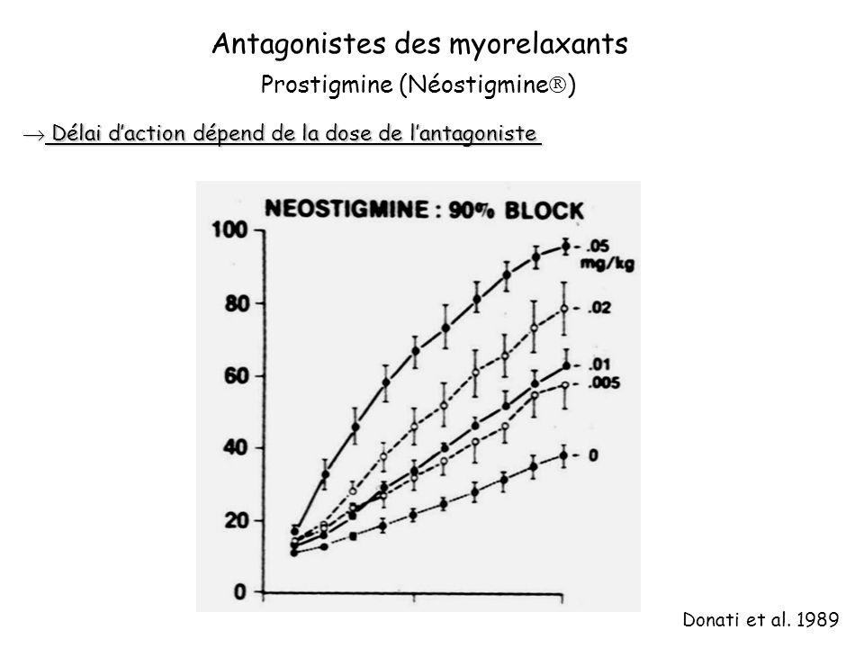 Antagonistes des myorelaxants Délai daction dépend de la dose de lantagoniste Délai daction dépend de la dose de lantagoniste Prostigmine (Néostigmine ) Donati et al.