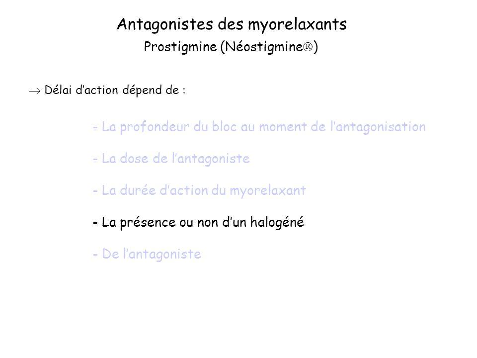 Antagonistes des myorelaxants Délai daction dépend de : Prostigmine (Néostigmine ) - La profondeur du bloc au moment de lantagonisation - La dose de lantagoniste - La durée daction du myorelaxant - La présence ou non dun halogéné - De lantagoniste