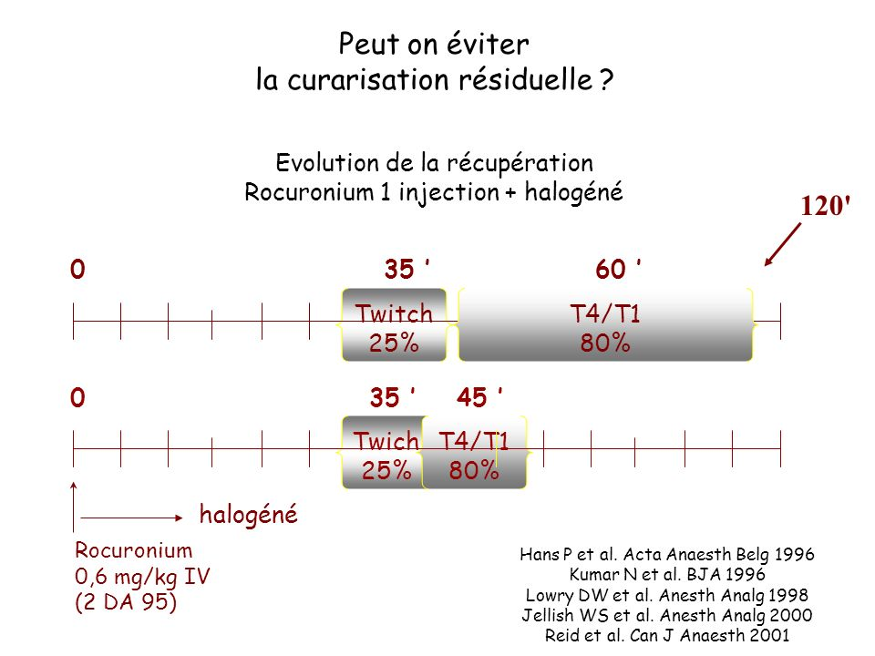 35 Twitch 25% 0 Rocuronium 0,6 mg/kg IV (2 DA 95) halogéné 120' T4/T1 80% 60 35 Twich 25% T4/T1 80% 45 0 Evolution de la récupération Rocuronium 1 inj