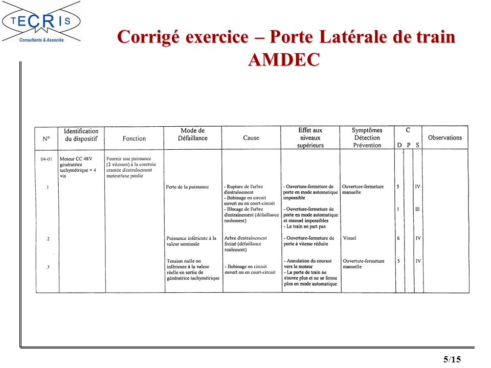 6/15 Corrigé exercice – Porte Latérale de train Corrigé exercice – Porte Latérale de trainAMDEC
