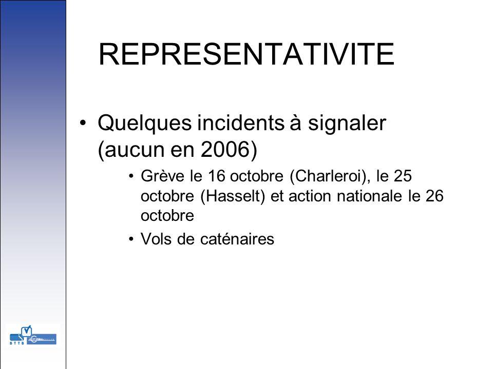 REPRESENTATIVITE Quelques incidents à signaler (aucun en 2006) Grève le 16 octobre (Charleroi), le 25 octobre (Hasselt) et action nationale le 26 octo