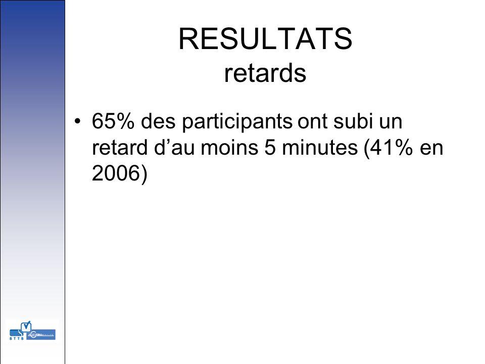 RESULTATS retards 65% des participants ont subi un retard dau moins 5 minutes (41% en 2006)