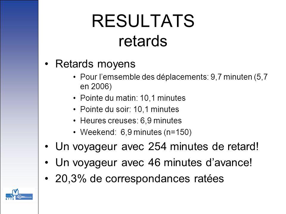 RESULTATS retards Retards moyens Pour lemsemble des déplacements: 9,7 minuten (5,7 en 2006) Pointe du matin: 10,1 minutes Pointe du soir: 10,1 minutes