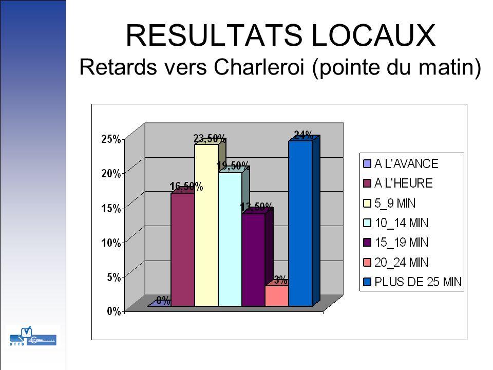 RESULTATS LOCAUX Retards vers Charleroi (pointe du matin)
